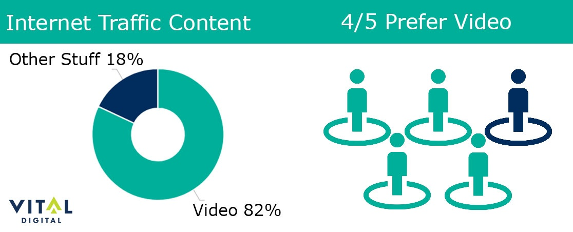 Internet Video Stats